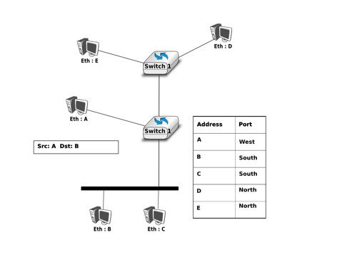 The datalink layer and the Local Area Networks — Computer