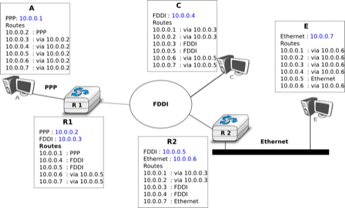 The Network Layer Computer Networking Principles
