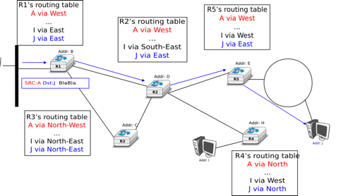The network layer computer networking principles protocols and imagessimple internetworkg ccuart Image collections