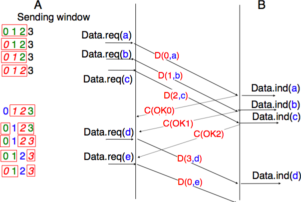 sliding window protocol The sliding window protocol for flow control is described in section 42 the point-to-point tunneling protocol (pptp) profile does not implement the sliding window protocol for flow control of data packets.