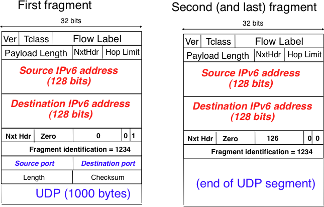 The network layer — Computer Networking : Principles, Protocols and